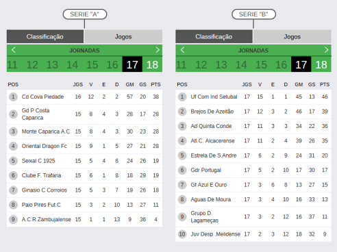 Screenshot-2018-2-18 CAMP DIST 2ªDIVISÃO — Competições Resultados FPF